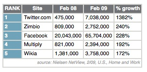 Nielsen reports rapid Twitter growth in March 209