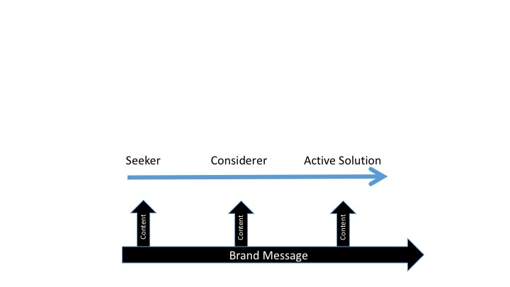 User Journey with Content for Brand Messages - No KPIs included