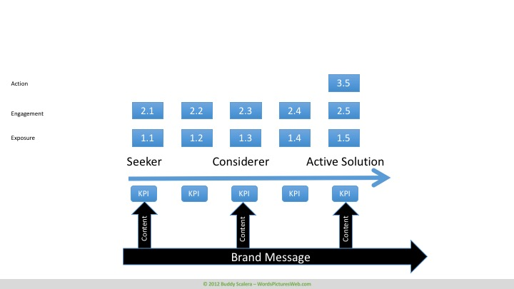 Action stage in content marketing analytics