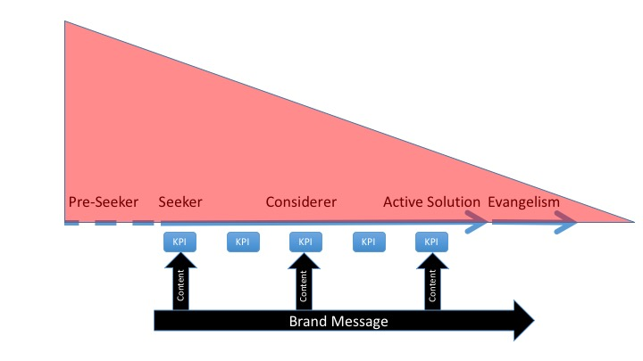 User Journey Marketing Funnel graphic with relative KPIs