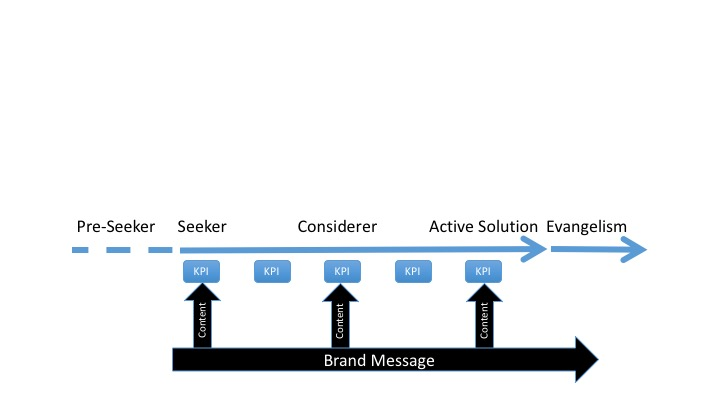 User journey map with pre-seekers and evangelists and basic KPIs
