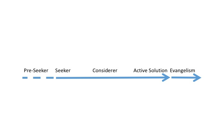 Full user journey with pre-seeker and evangelist.